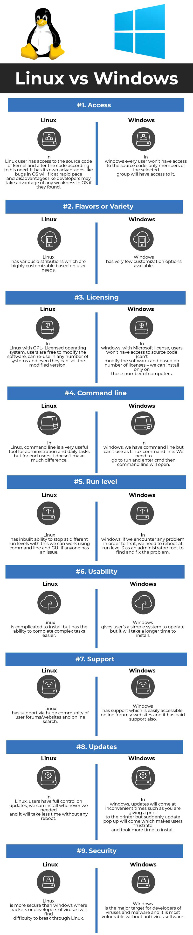 Infographic Differences between Linux and Windows