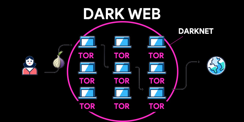 CONNECT TO THE DARK WEB