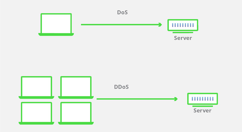 differences between DoS and DDoS attacks