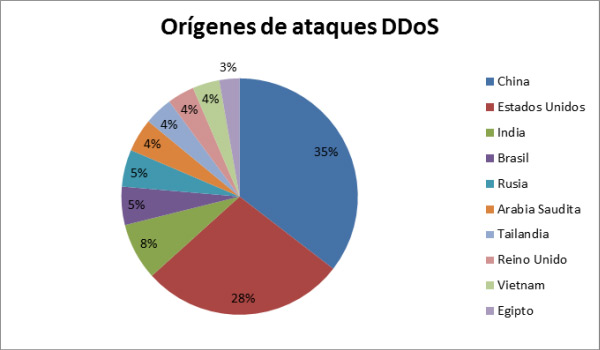 Graph countries of origin DDoS attacks