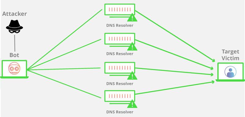 DDoS attack scheme