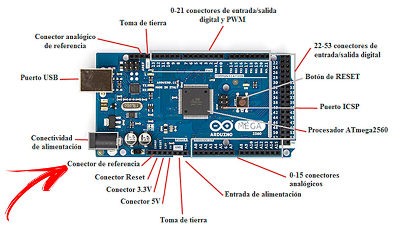 Pin functions What are these parts of my Arduino board responsible for?