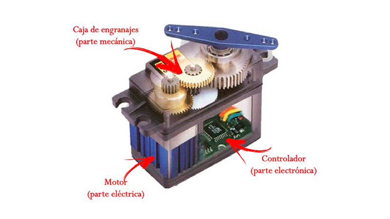 What is a servo motor and what are these hardware development components for?