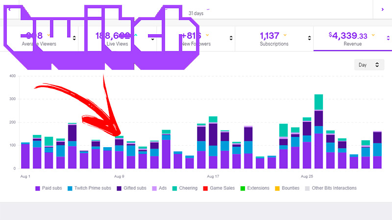 Learn step by step how to access the statistics of your Twitch subscribers
