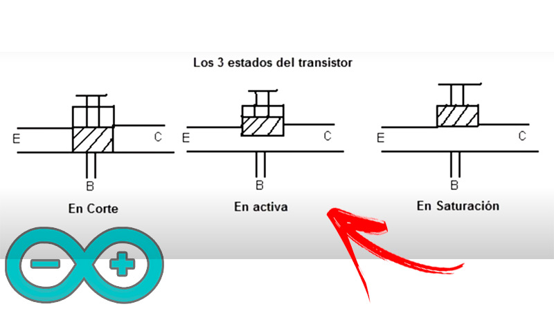 Operation of a transistor What are its main functions and how are they performed?
